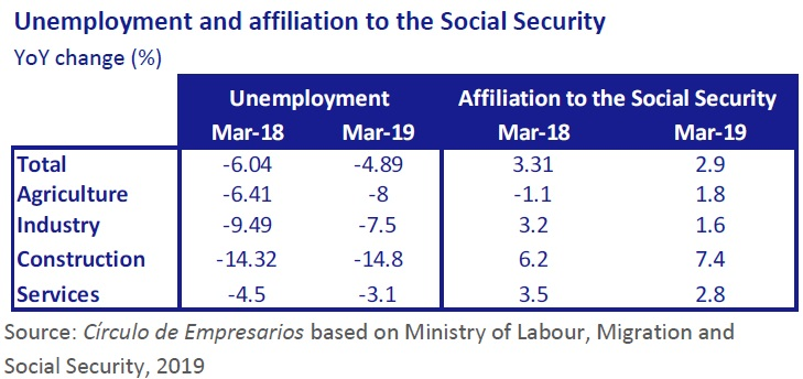 Unemployment and affiliation to the Social Security Business… at a glance April 2019 Círculo de Empresarios