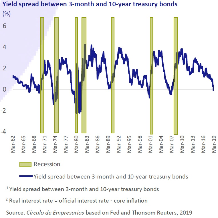 Yield spread between 3-month and 10-year treasury bonds Business… at a glance April 2019 Círculo de Empresarios
