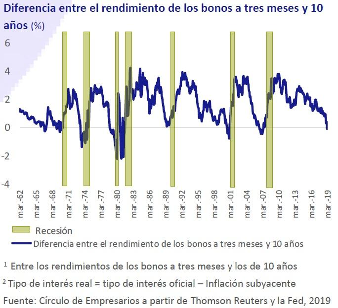 Diferencia entre el rendimiento de los bonos a tres meses y 10 años (%) Así está... la Empresa abril 2019 Círculo de Empresarios