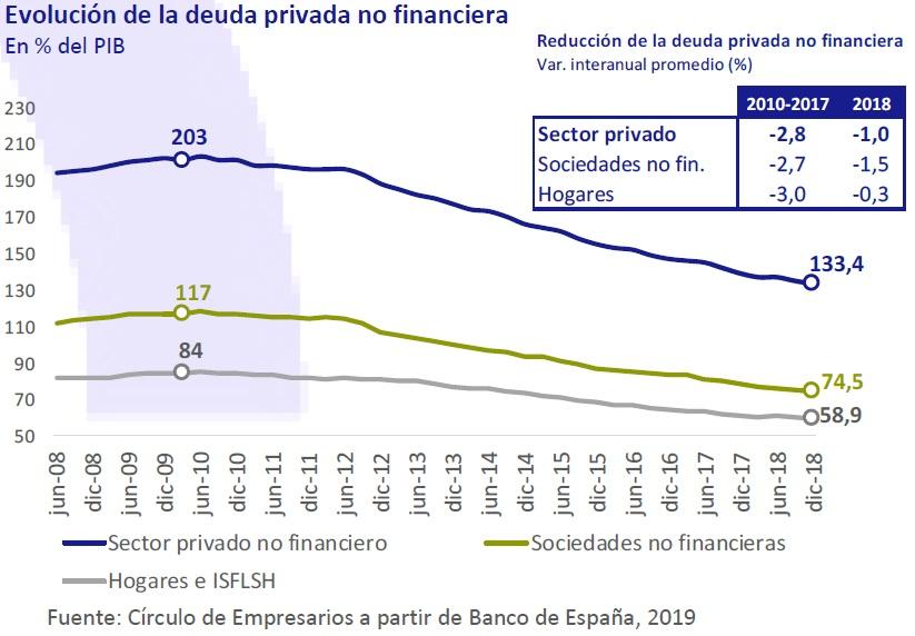 Evolución de la deuda privada no financiera Así está... la Economía abril 2019 Círculo de Empresarios