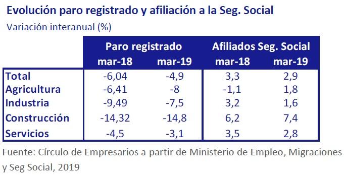 Evolución paro registrado y afiliación a la Seguridad Social Así está... la Empresa abril 2019 Círculo de Empresarios