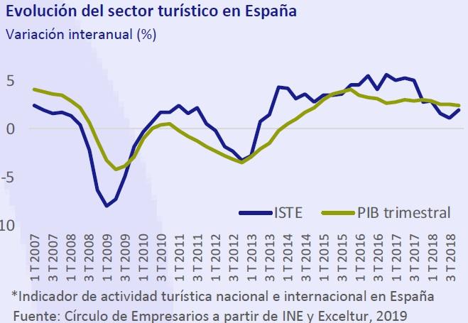 Evolución del sector turístico en España Así está... la Empresa abril 2019 Círculo de Empresarios