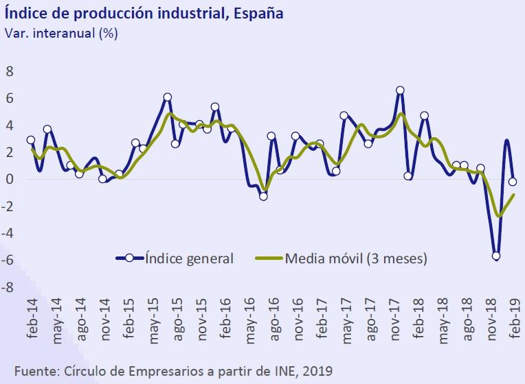 Índice de producción industrial en España Así está... la Economía abril 2019