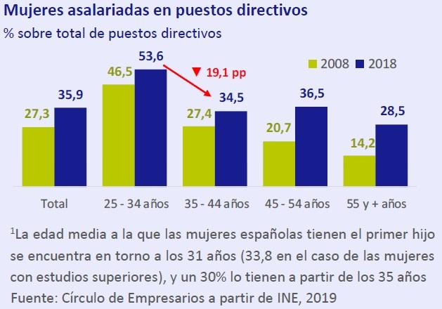 Mujeres asalariadas en puestos directivos Así está... la Empresa abril 2019 Círculo de Empresarios