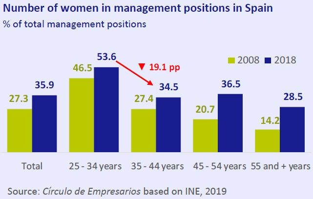 Number of women in management positions in Spain Business… at a glance April 2019 Círculo de Empresarios
