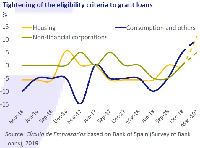 Tightening of the eligibility criteria to grant loans Business… at a glance April 2019 Círculo de Empresarios