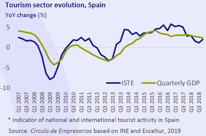 Tourism sector evolution, Spain Business… at a glance April 2019 Círculo de Empresarios