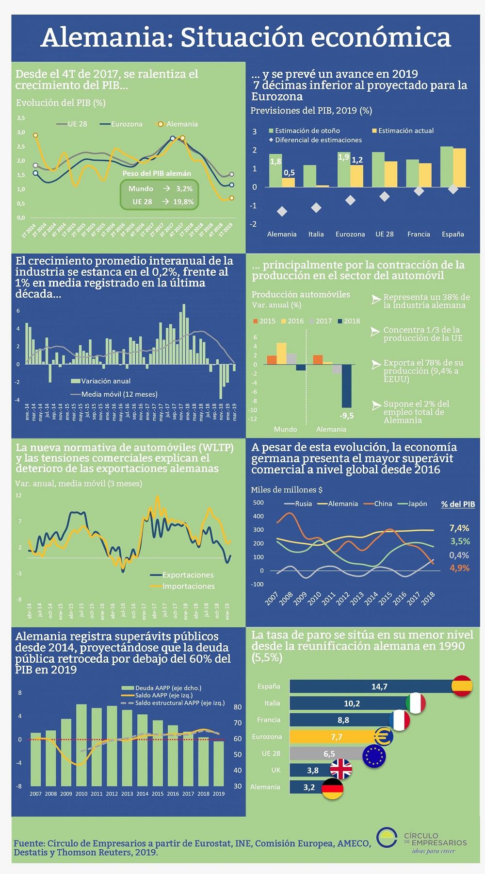 Alemania: Situación económica infografía Círculo de Empresarios Mayo 2019