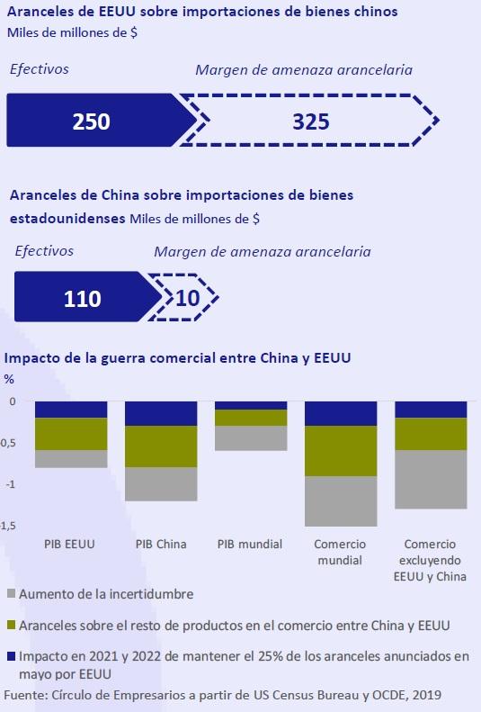 Aranceles de EEUU sobre importaciones de bienes Chinos así está la empresa mayo 2019 Círculo de Empresarios