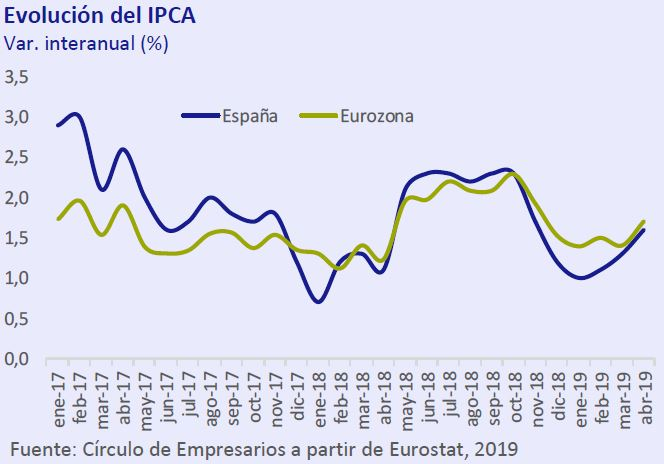 Evolución del IPCA así está... la economía mayo 2019 Círculo de Empresarios