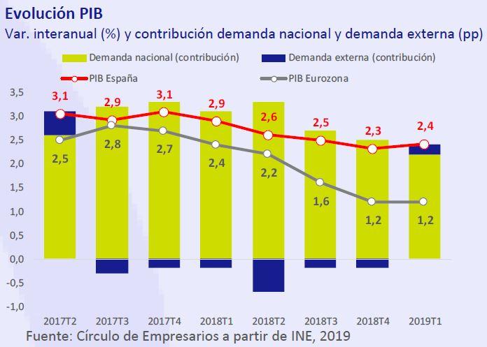 Evolución PIB así está... la economía mayo 2019 Círculo de Empresarios
