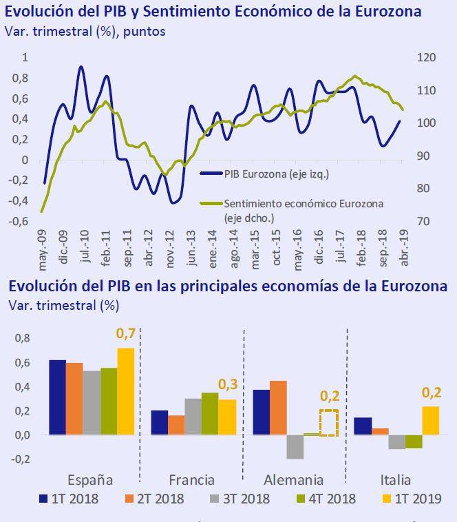 Evolución PIB y Sentimiento en la eurozona así está... la economía Mayo 2019 Círculo de Empresarios