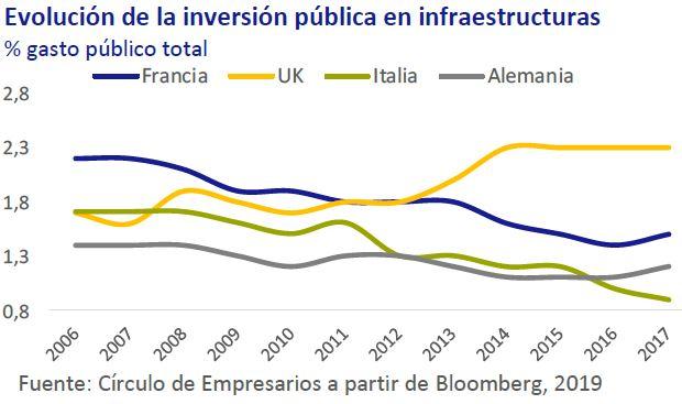 Evolución de la inversión pública en infraestructuras así está... la economía mayo 2019 Círculo de Empresarios