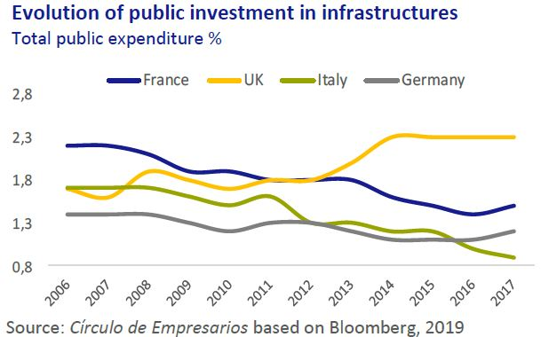 Evolution of public investment in infraestructures Economy... at a glance May 2019 Círculo de Empresarios
