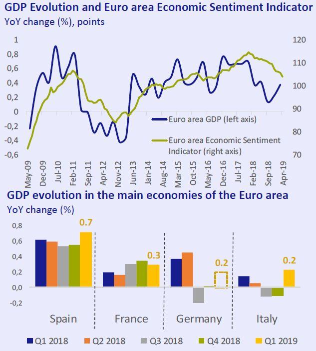 GDP evolution and Euro area Economic Sentiment Indicatos Economy... at a glance May 2019 Círculo de Empresarios