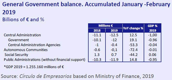 General Goberment balance January-February 2019 Economy... at a glance May 2019 Círculo de Empresarios