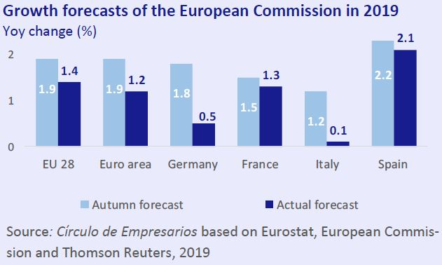 Growth forecast of the European Commission in 2019 Economy... at a glance May 2019 Círculo de Empresarios