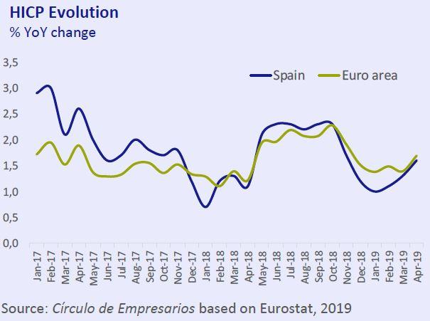HIPC evolution Economy... at a glance May 2019 Círculo de Empresarios