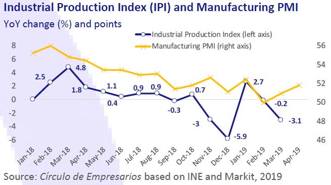 Industrial productions Index (IPI) and Manufacturing PMI
