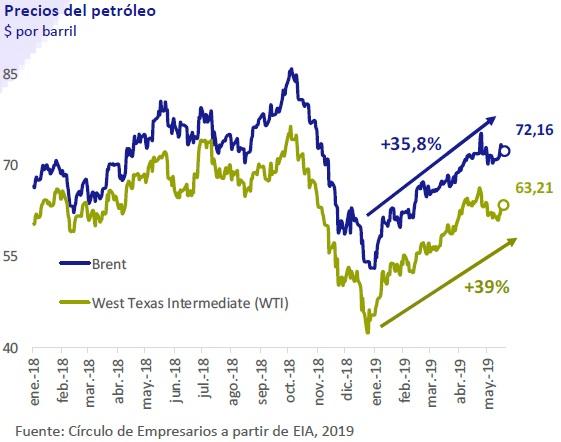 Precios del petroleo así está la empresa mayo 2019 Círculo de Empresarios