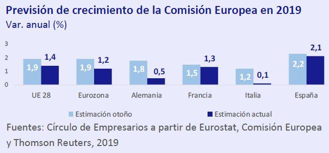Previsión de crecimiento de la comisión Europea en 2019 así está... la economía mayo 2019 Círculo de Empresarios