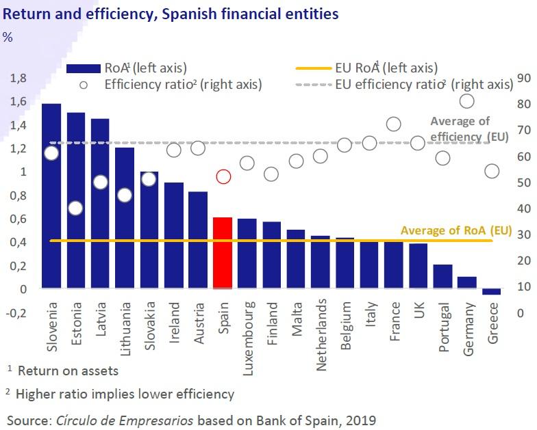 Return and efficency, Spanish financial entities business at a glance May 2019 Círculo de Empresarios