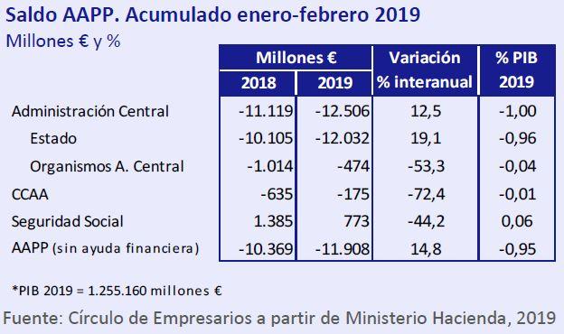 Saldo AAPP acumulado enero-febrero 2019 así está... la economía Mayo 2019 Círculo de Empresarios