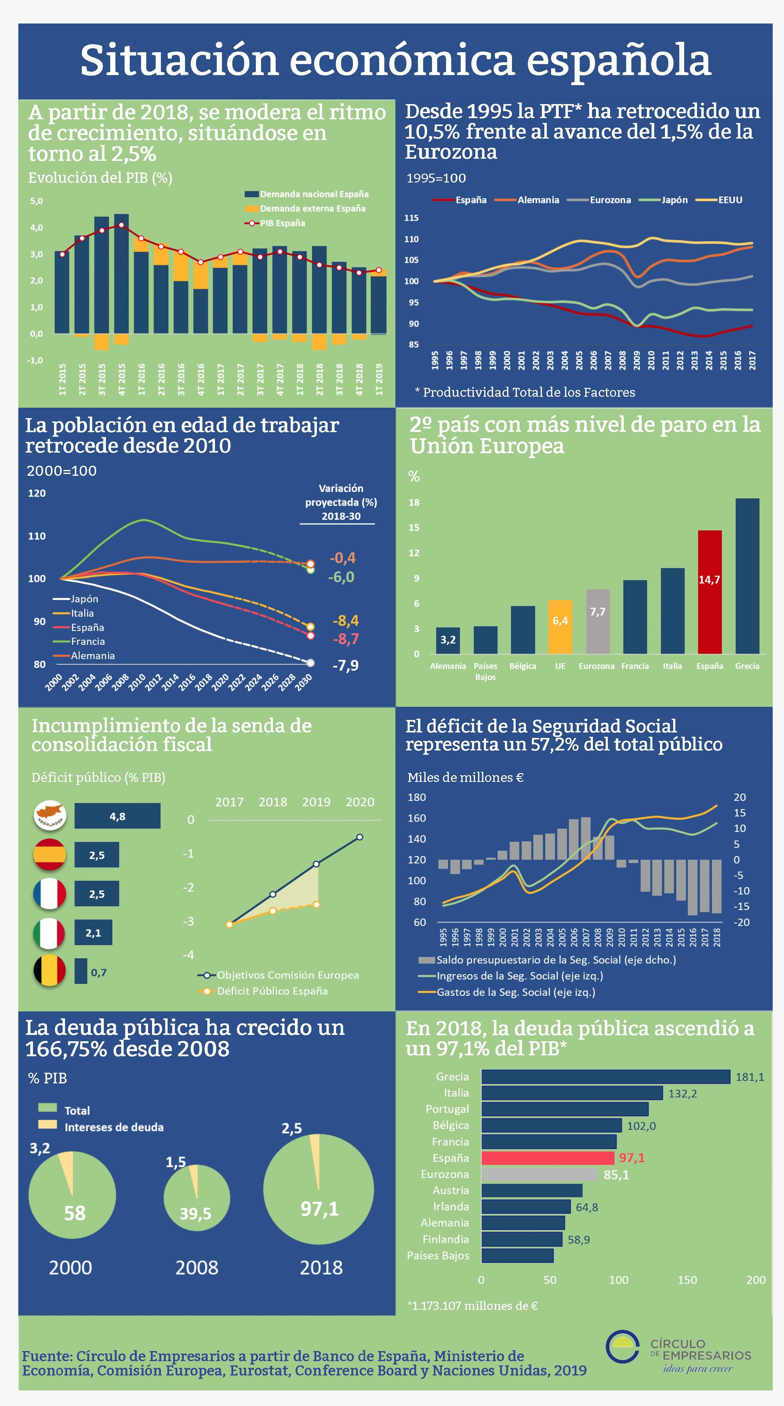 Situación de la economía española (Infografía)