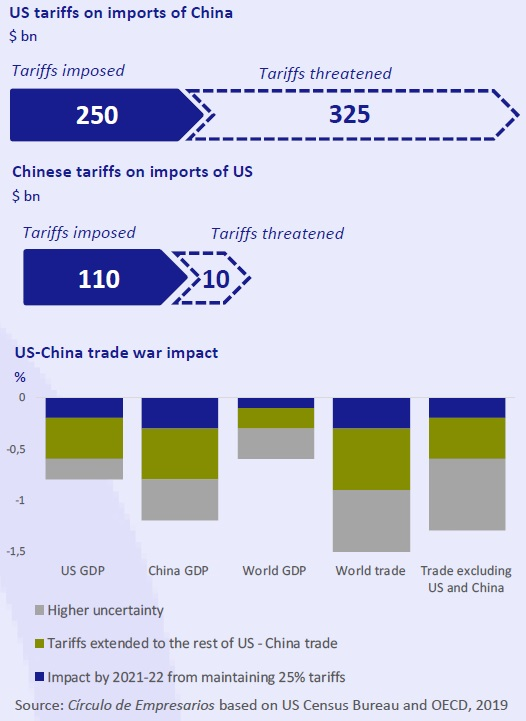 US tariffs on imports of China business at a glance May 2019 Círculo de Empresarios