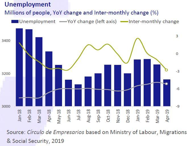 Unemployment Economy... at a glance May 2019 Círculo de Empresarios