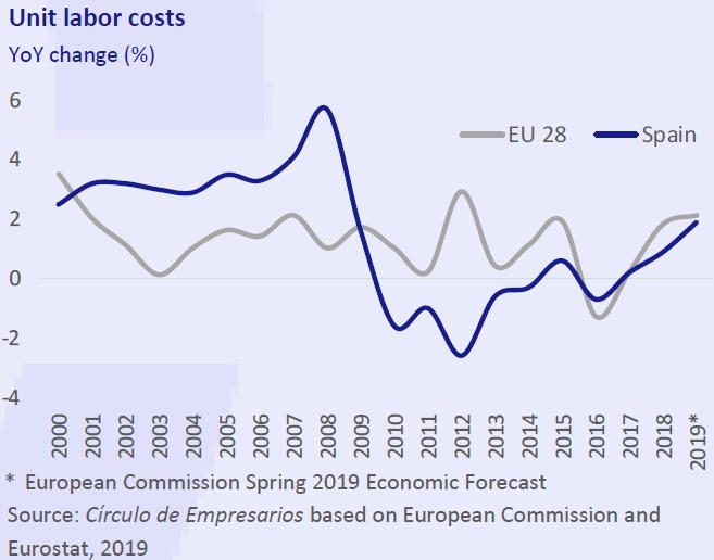 Unit labor costs business at a glance May 2019 Círculo de Empresarios