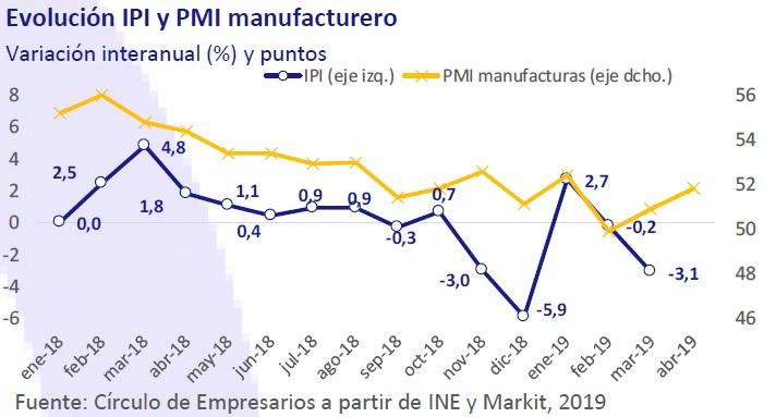 Evolución IPI y PMI manufacturero así está la empresa mayo 2018 Círculo de Empresarios
