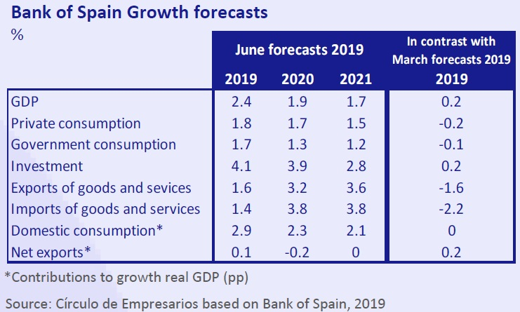 Bank of Spain Growth forecasts Economy... at a glance June 2019 Círculo de Empresarios
