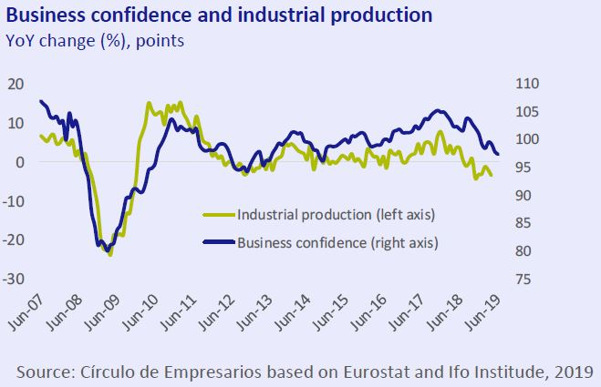 Business confidence and industrial production Business... at a glance June 2019 Círculo de Empresarios
