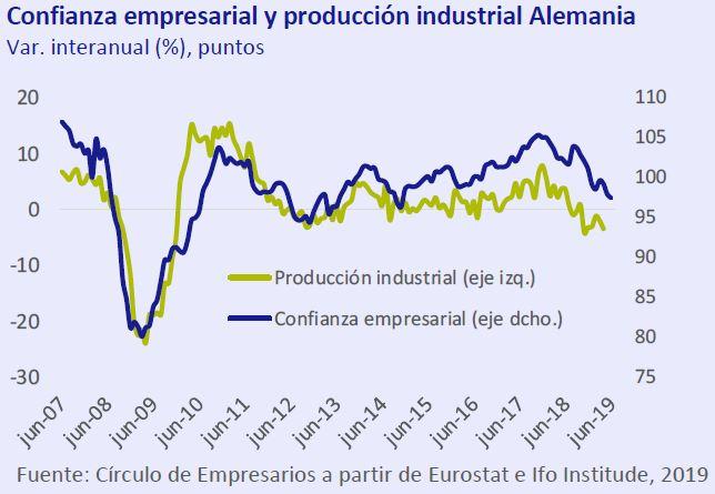 Confianza Empresarial y producción industrial Alemania Así está... la Empresa junio 2019 Círculo de Empresarios