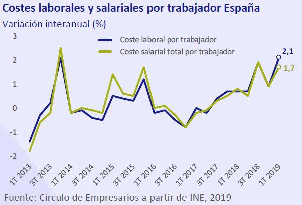 Costes laborales y salariales por trabajador en españa así está la empresa junio 2019 Círculo de Empresarios