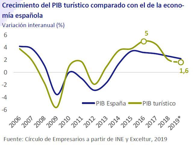 Crecimiento del PIB turístico comparado con el de la economía española así está... la Empresa junio 2019 Círculo de Empresarios