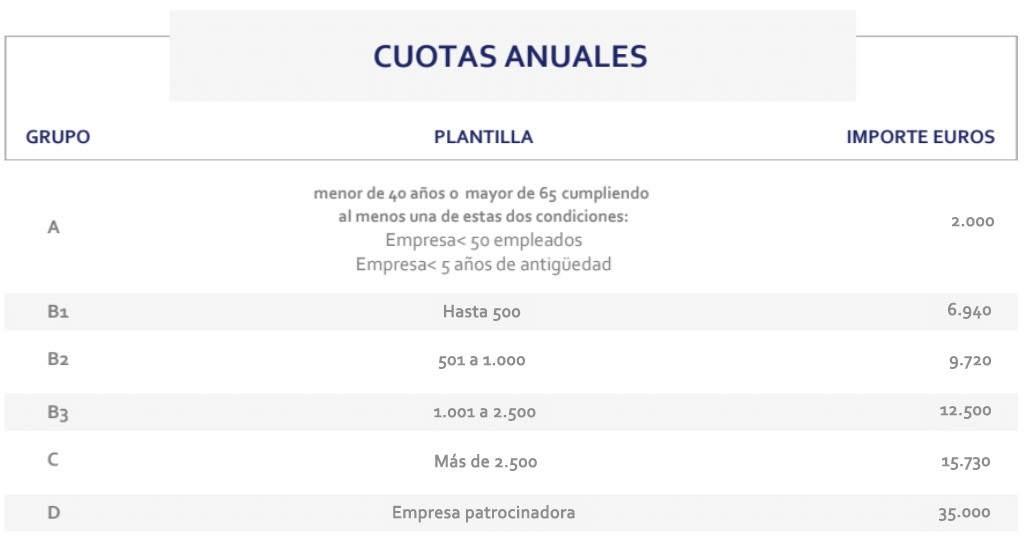 Cuotas Anuales
