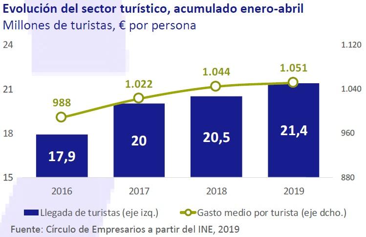 Evolución del sector turístico enero-abril 2019 así está... la Economía junio 2019 Círculo de Empresarios