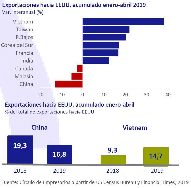 Exportaciones hacia EEUU, acumulado enero-abril 2019 Así está... la Empresa Círculo de Empresarios
