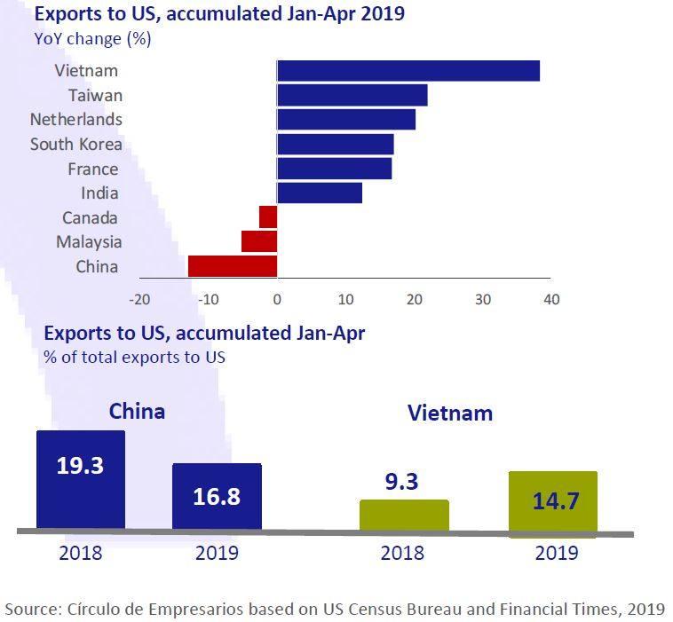 Exports to US accumulated Jan-Apr 2019 Business... at a glance June 2019 Círculo de Empresarios