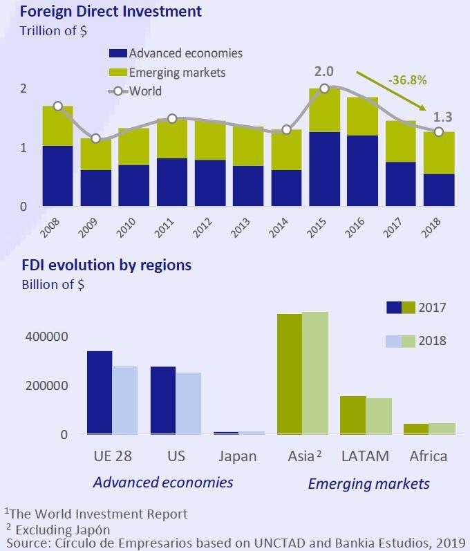 Foreign Directo investment Business... at a glance June 2019 Círculo de Empresarios