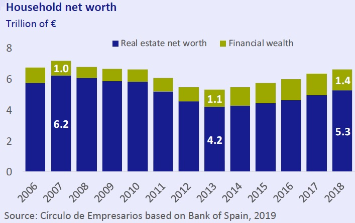 Household net worth Economy... at a glance June 2019 Círculo de Empresarios