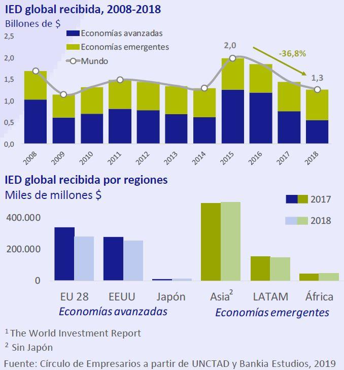 IDE global recibida, 2008-2019 Así está... la Empresa junio 2019 Círculo de Empresarios
