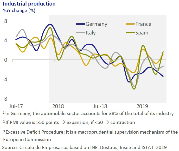 Industrial production Economy... at a glance June 2019 Círculo de Empresarios