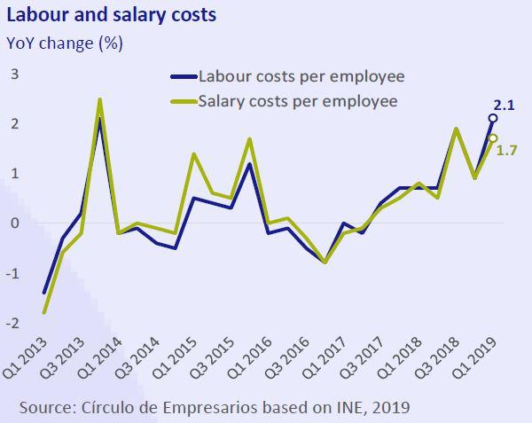 Labour and salary costs Business... at a glance June 2019 Círculo de Empresarios