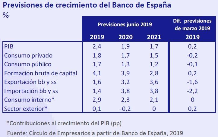 Previsiones de crecimiento del banco de España así está... la Economía junio 2019 Círculo de Empresarios