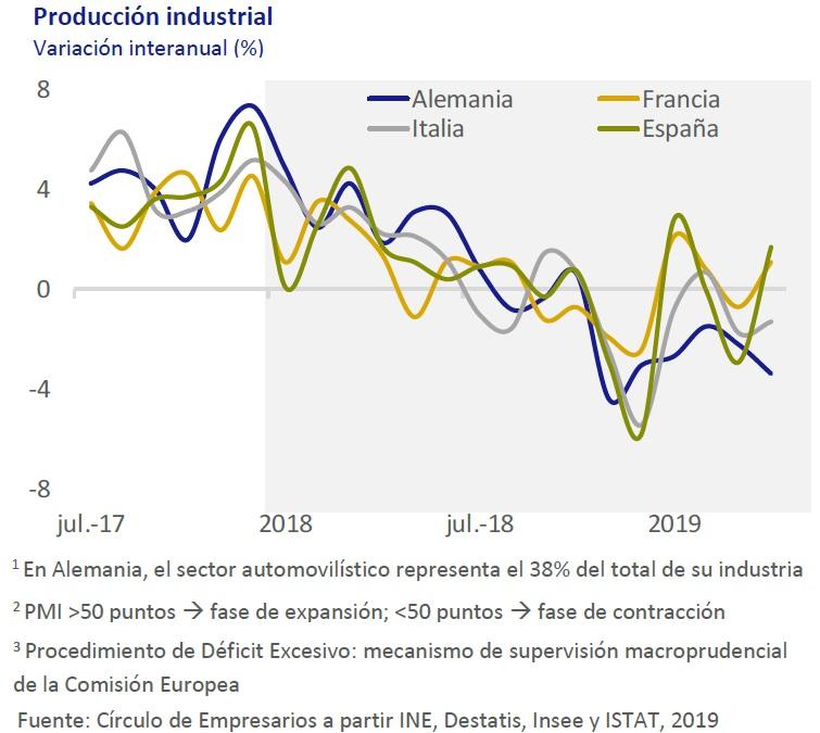 Producción industrial así está... la economía junio 2019 Círculo de Empresarios