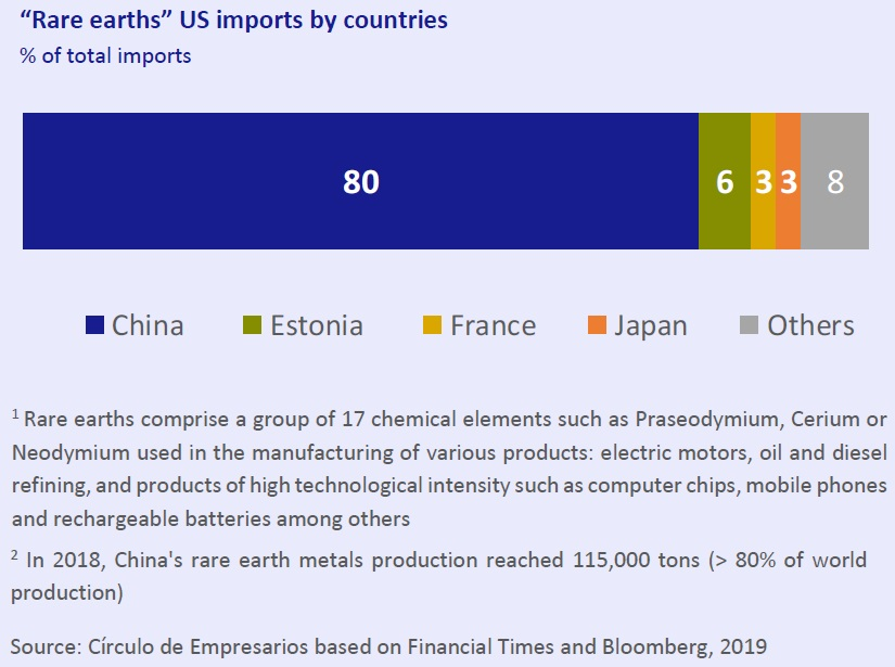 Rare earths US import by countries Economy... at a glance June 2019 Círculo de Empresarios