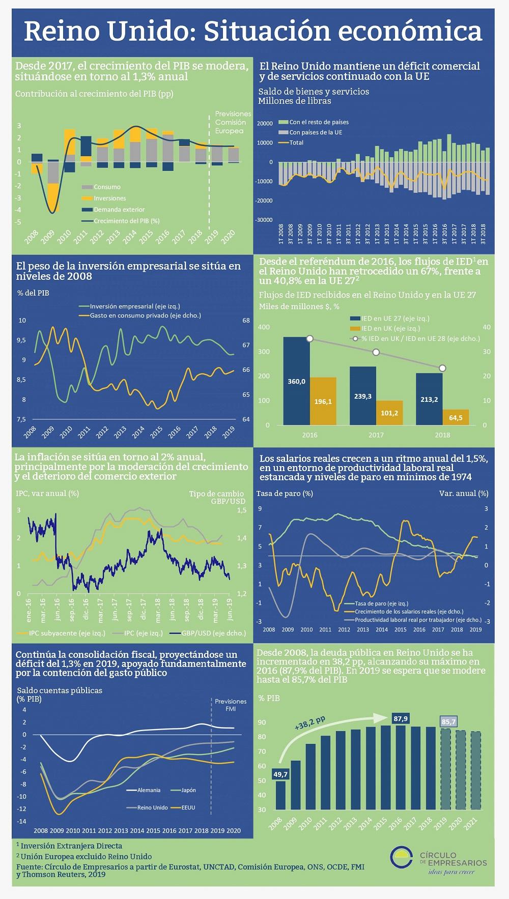 Reino Unido: situación económica infografía Círculo de Empresarios junio 2019